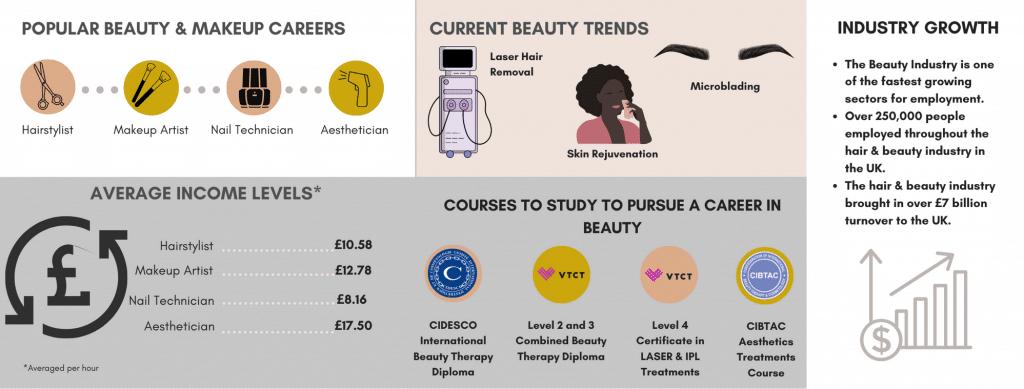 Beauty Makeup Career Pathway